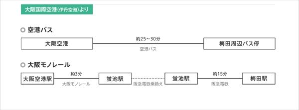 http://www.grandfront-osaka.jp/access