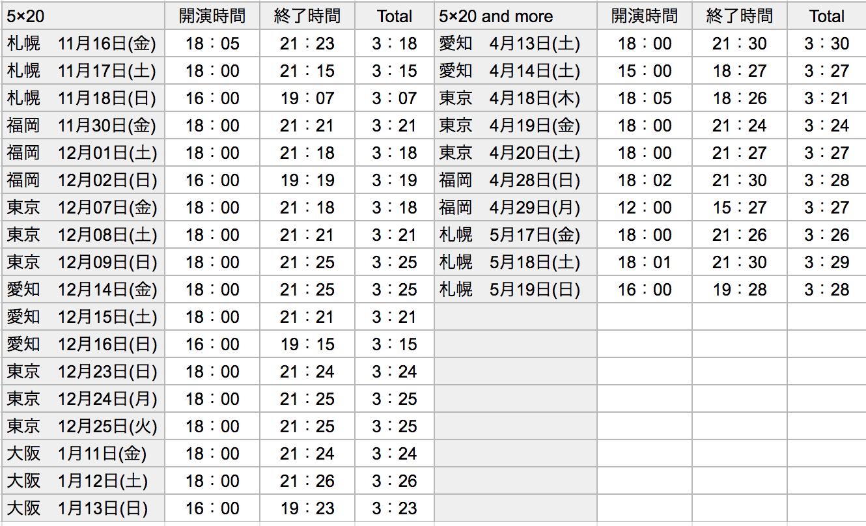 5×20公演時間リスト